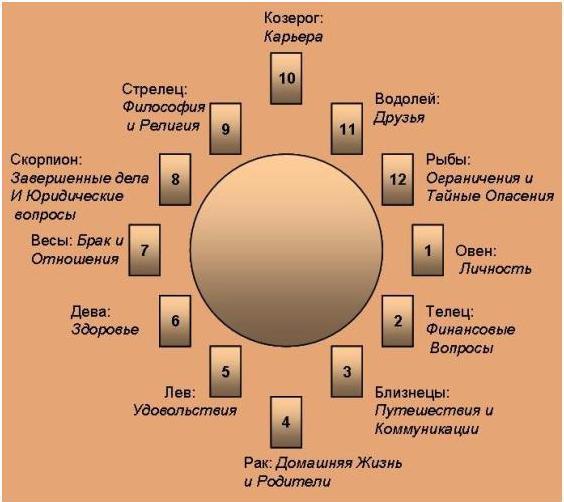 гадания на дома гороскопа публикуются